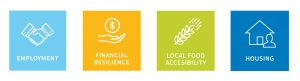 Graphic depicting employment, financial resilience, local food accessibility & housing