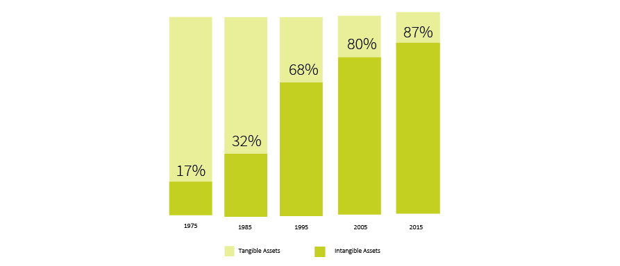 Bar graph depciting tangible vs. intangible assets from 1975 to 2015